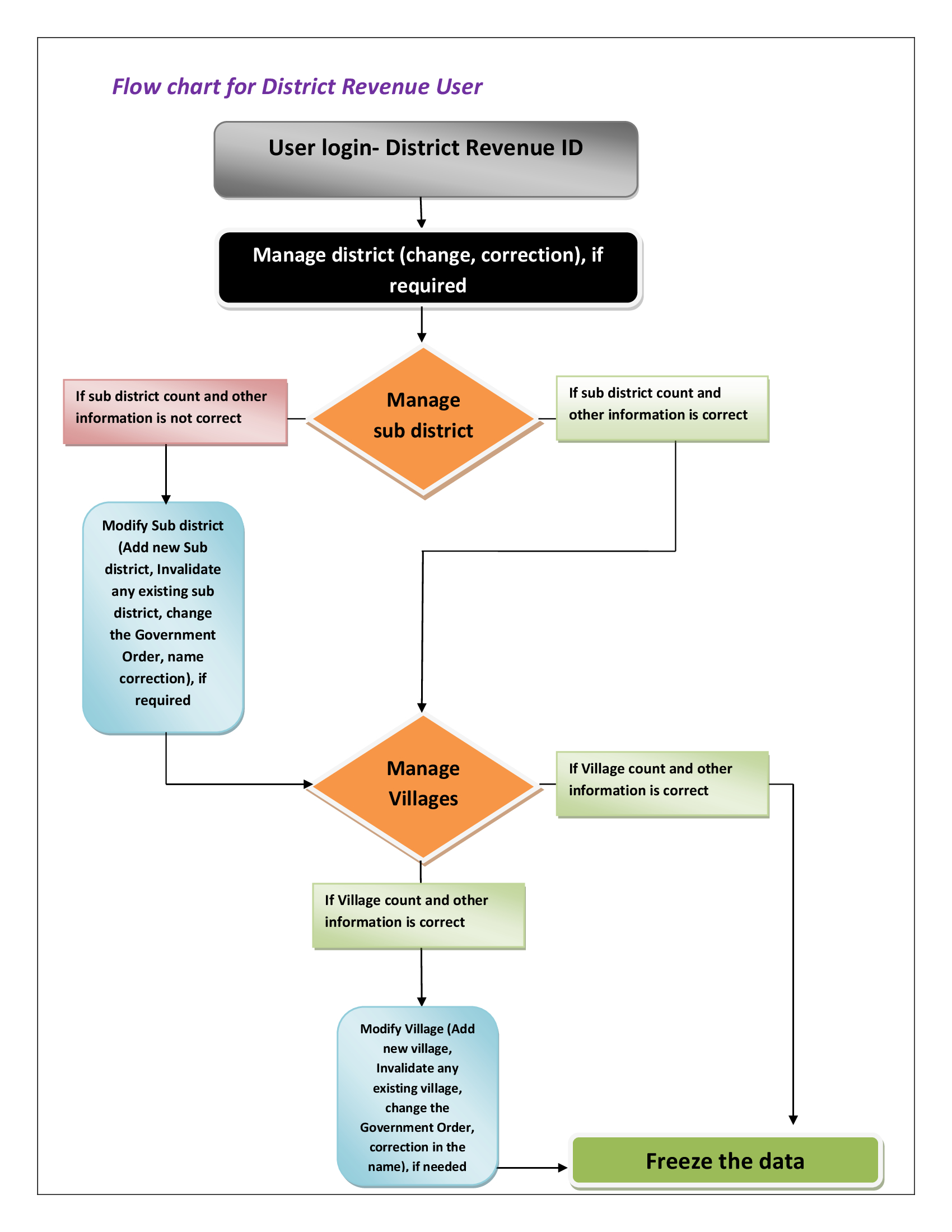 E Governance Block Diagram Lgd Local Government Directory Of India District User Revenue Rural Urban